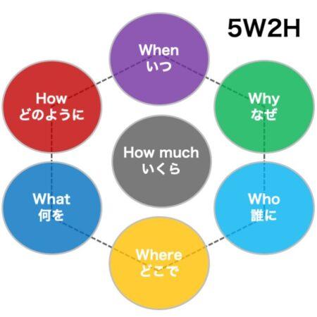5W2Hの図