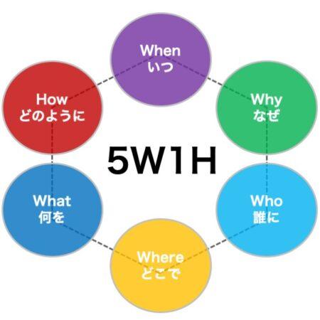 5W1Hの図